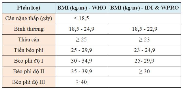 bảng phân loại cân nặng