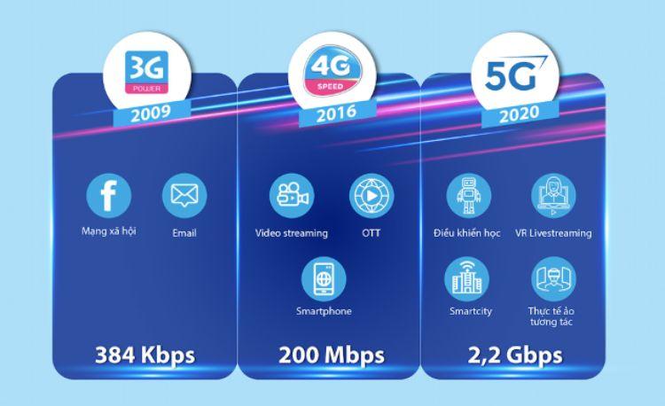 tốc độ 5G
