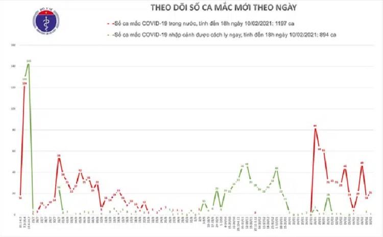 Chiều 29 Tết ghi nhận thêm 20 ca COVID-19 cộng đồng, trong đó TP.HCM có 1 ca, Gia Lai 4 ca