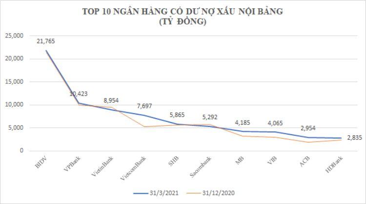 4 tỷ USD nợ xấu: BIDV, VietinBank và VPBank chiếm gần nửa, bất ngờ ACB và Kienlongbank