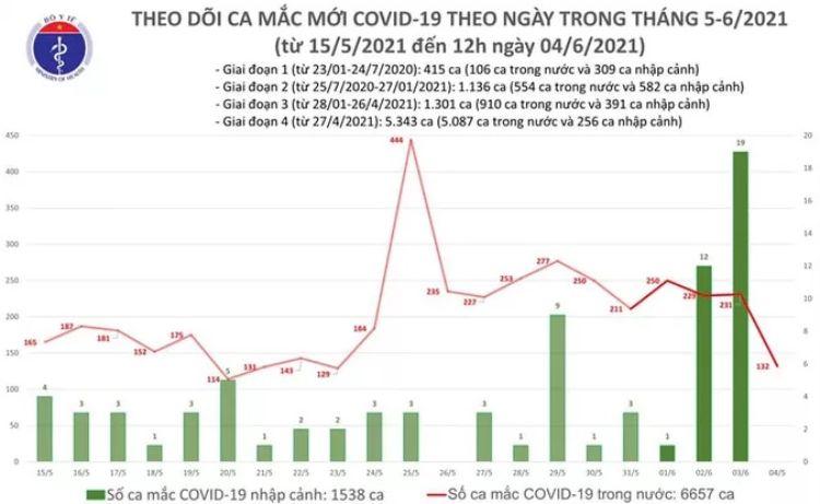 Trưa 4-6, thêm 80 ca mắc Covid-19 mới, TP HCM có 11 ca