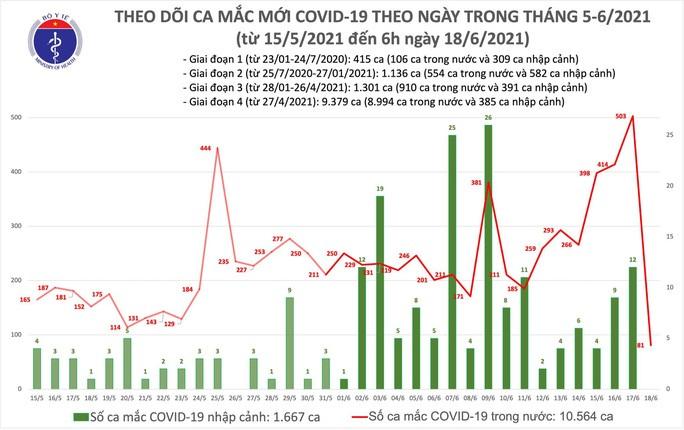 Sáng 18-6, thêm 81 ca mắc Covid-19, TP HCM nhiều nhất với 60 ca