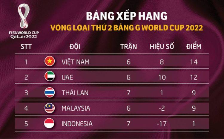 xếp hạng bảng G world cup 2022