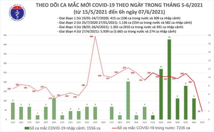 Sáng nay 7-6, Bộ Y tế thông báo ghi nhận 44 ca mắc COVID-19 mới, trong đó có 24 ca ở Bắc Giang và 12 ca ở TP.HCM.